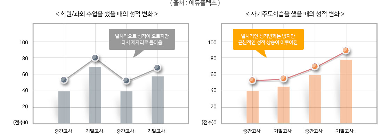 학원과외 수업을 했을때의 성적변화와 자기주도학읍을 했을때의 성적변화 그래프